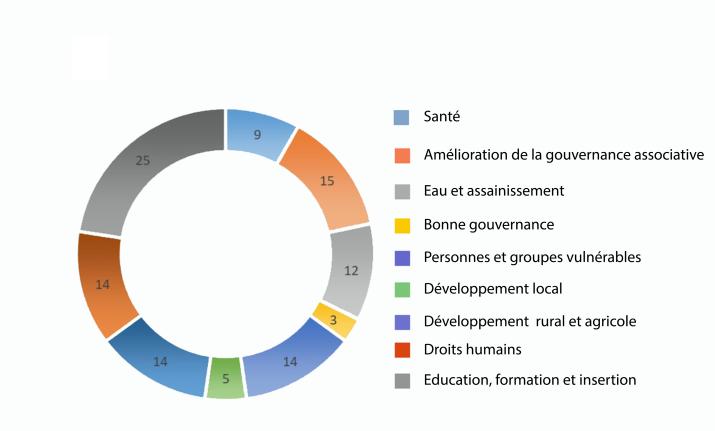 20191017 PCPA Congo classification des projets soutenus par thématiques